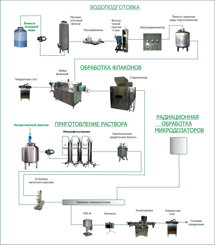 Технологическая схема производства мягких лекарственных форм