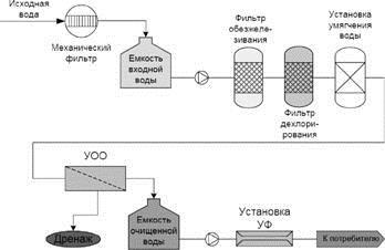 Принципиальная схема установок получения воды очищенной для медицинских целей и микроэлектронной промышленности